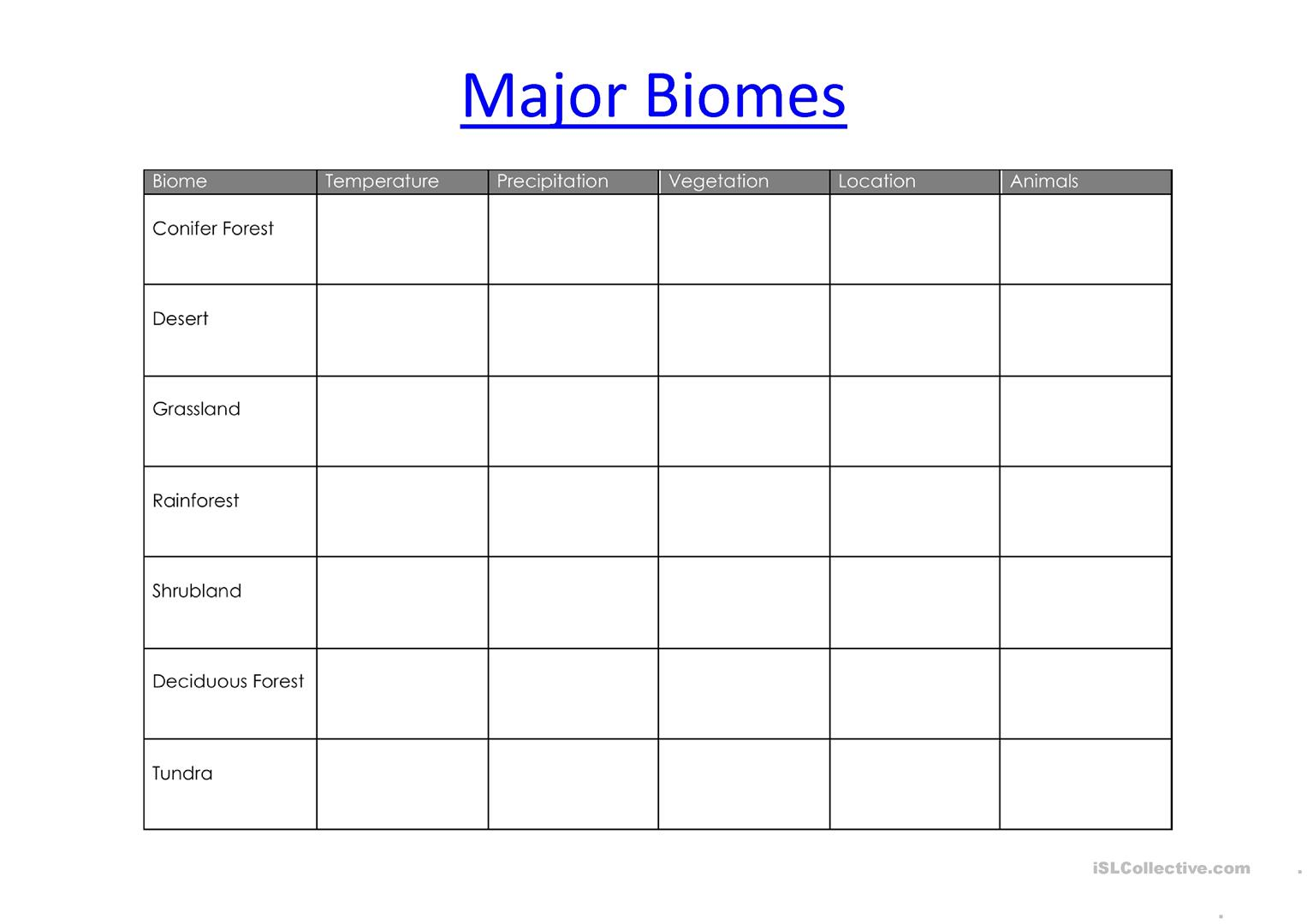 Biomes Worksheet