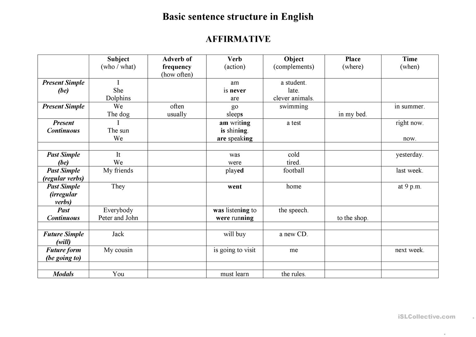 Basic Word Order In English Sentence Worksheet