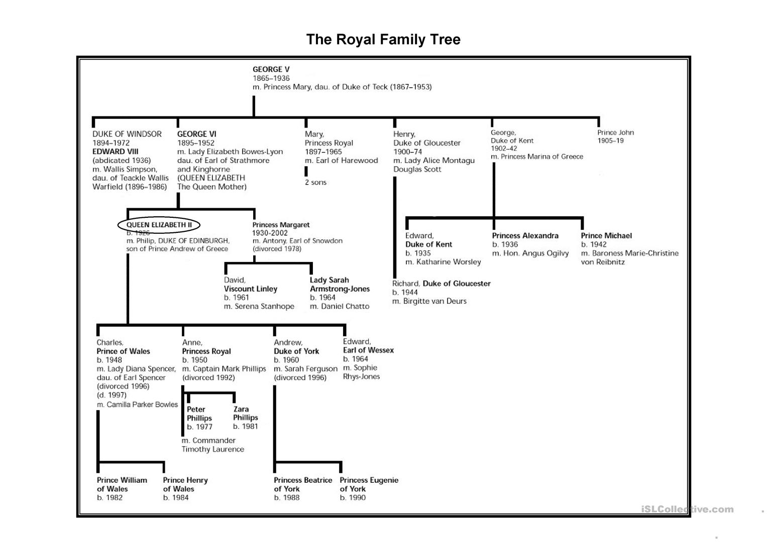 A Typical Day In The Life Of The Queen Of England Worksheet