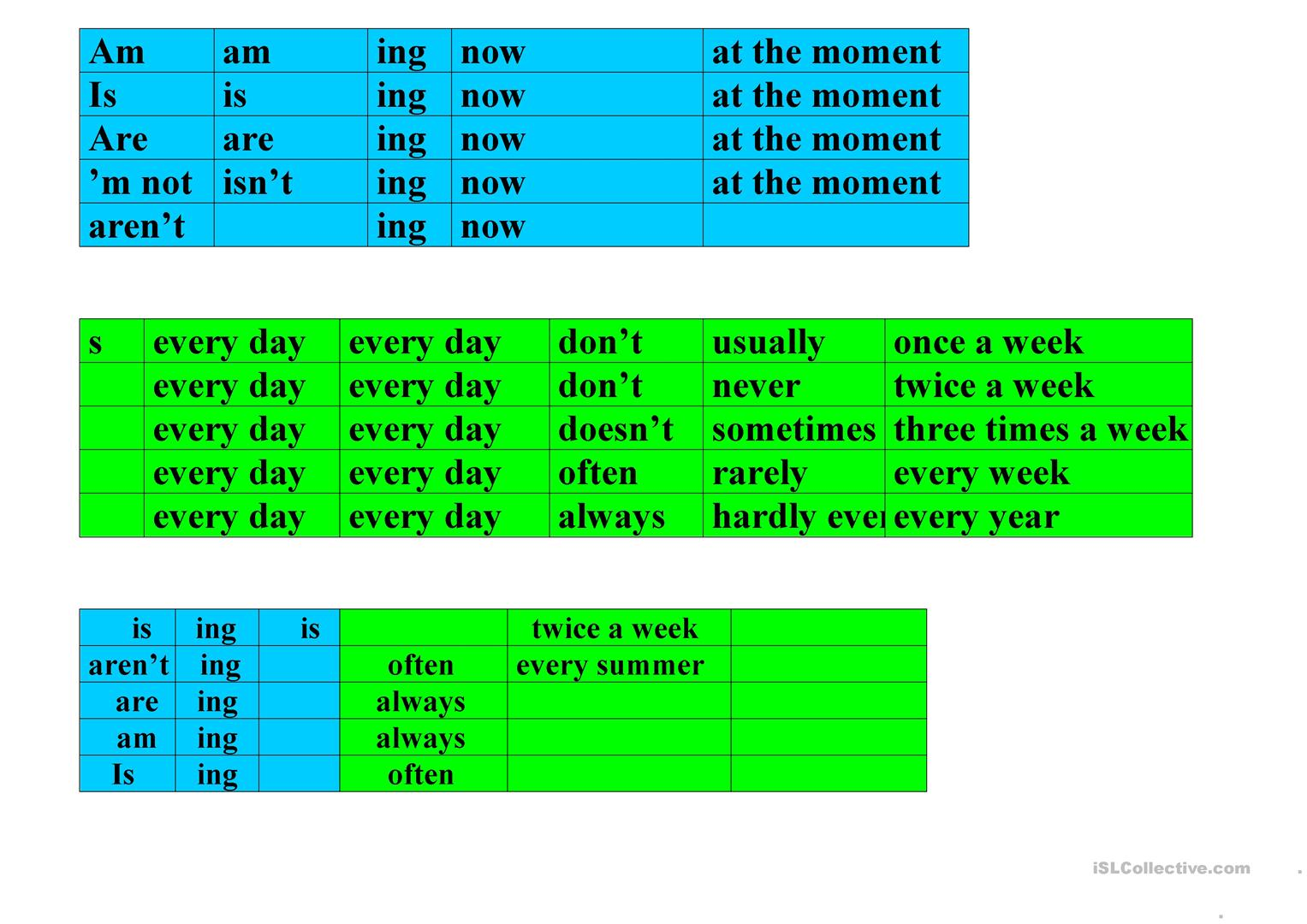 Present Simple Vs Present Continuous Grammar Table