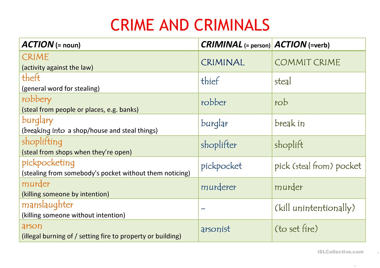Crime And Criminals Presentation