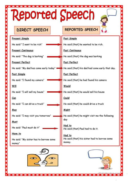 small resolution of Reported speech worksheet English Grammar - induced.info