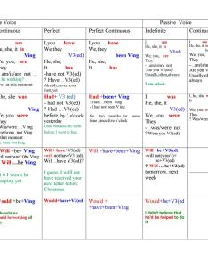 The table of english tenses also worksheet free esl printable rh enlcollective
