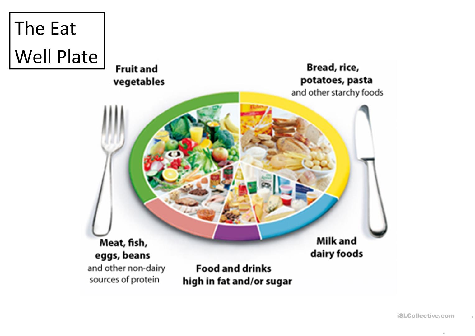 The Eatwell Plate And Food Groups