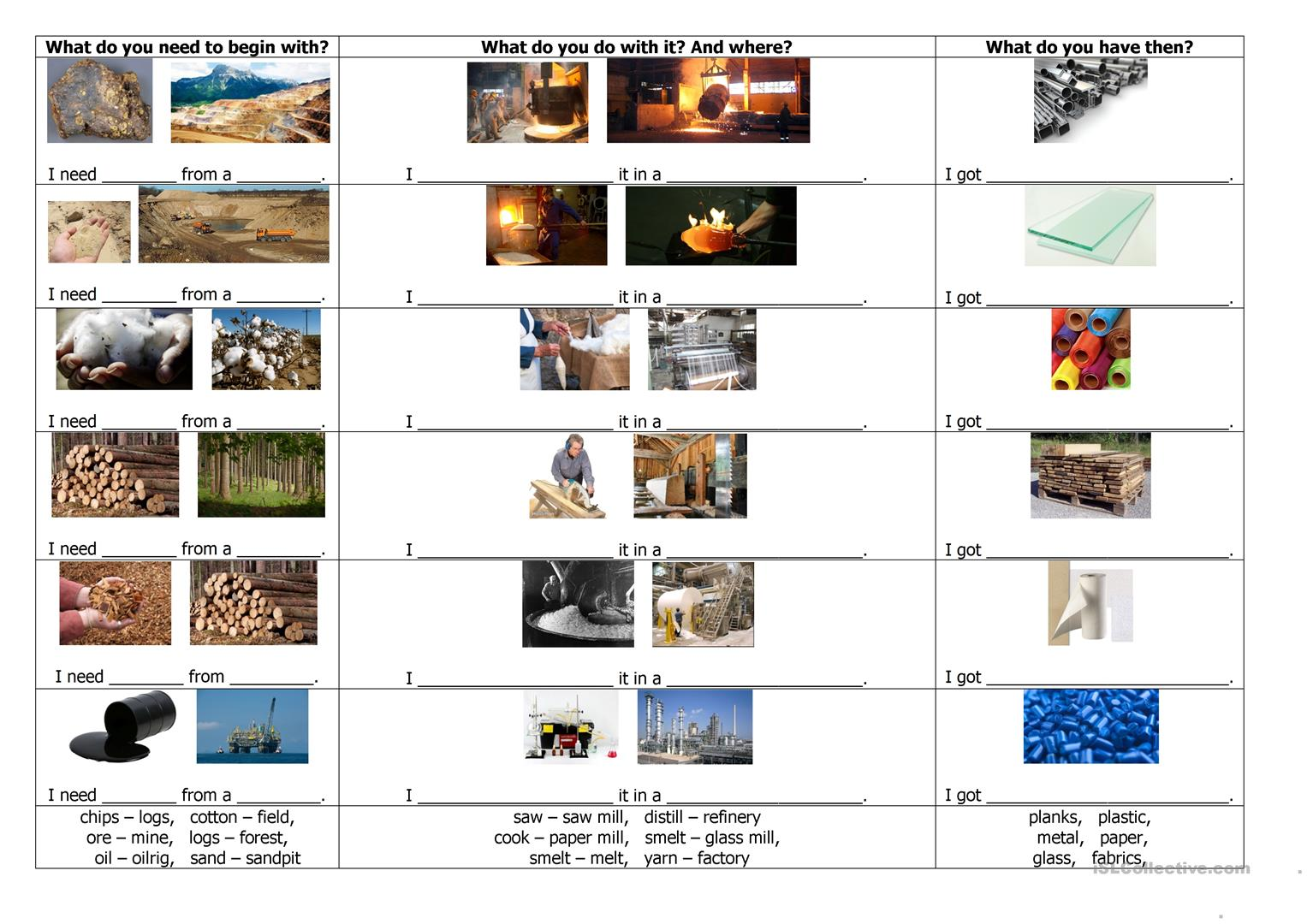 Materials And Resources Worksheet