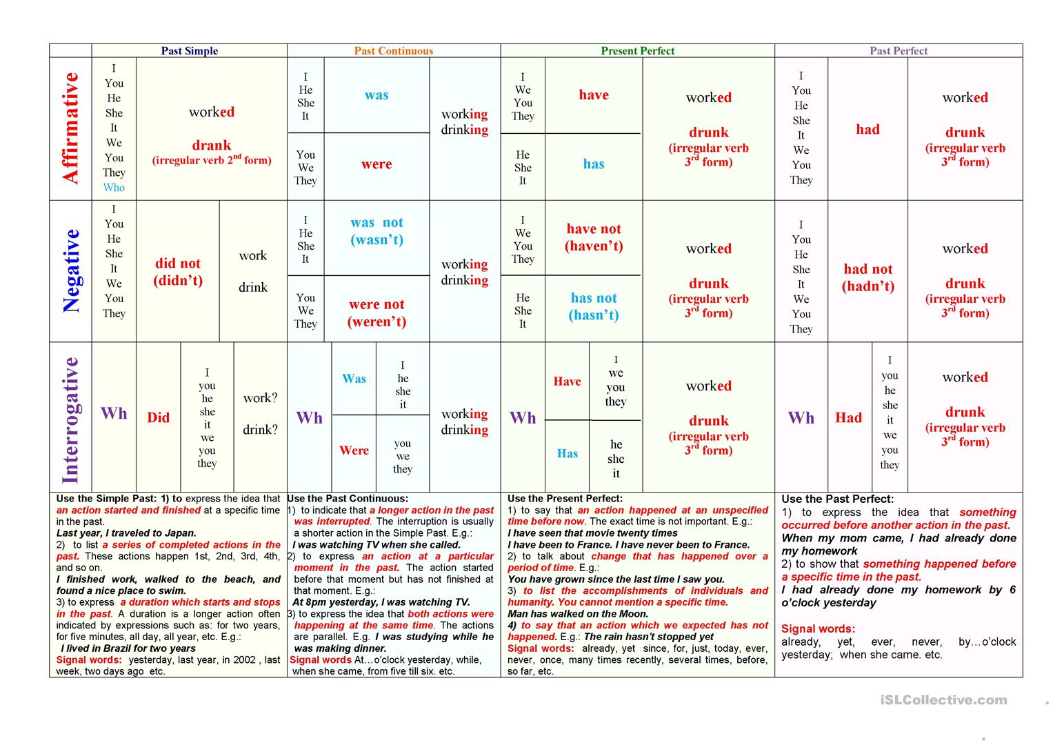 Basic Past Tenses Table