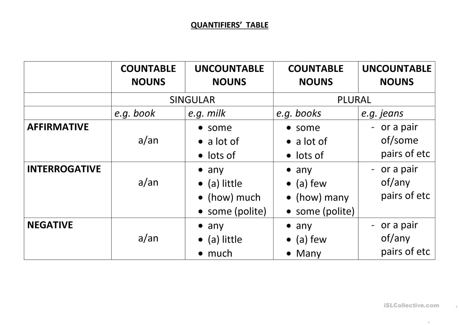 Quantifiers Esl Worksheet