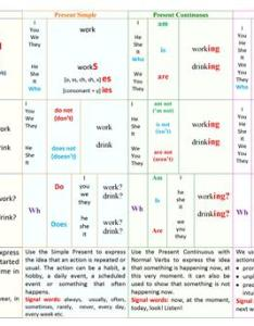 Basic english tenses table also worksheet free esl printable worksheets rh enlcollective