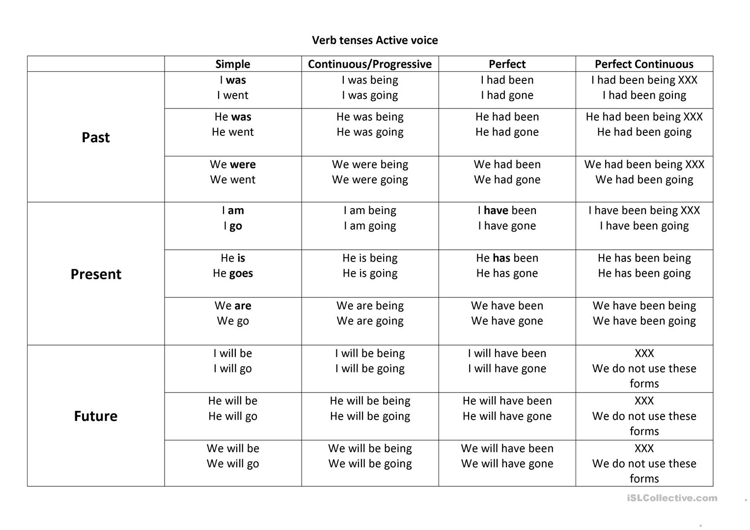 Active Tenses Table Worksheet