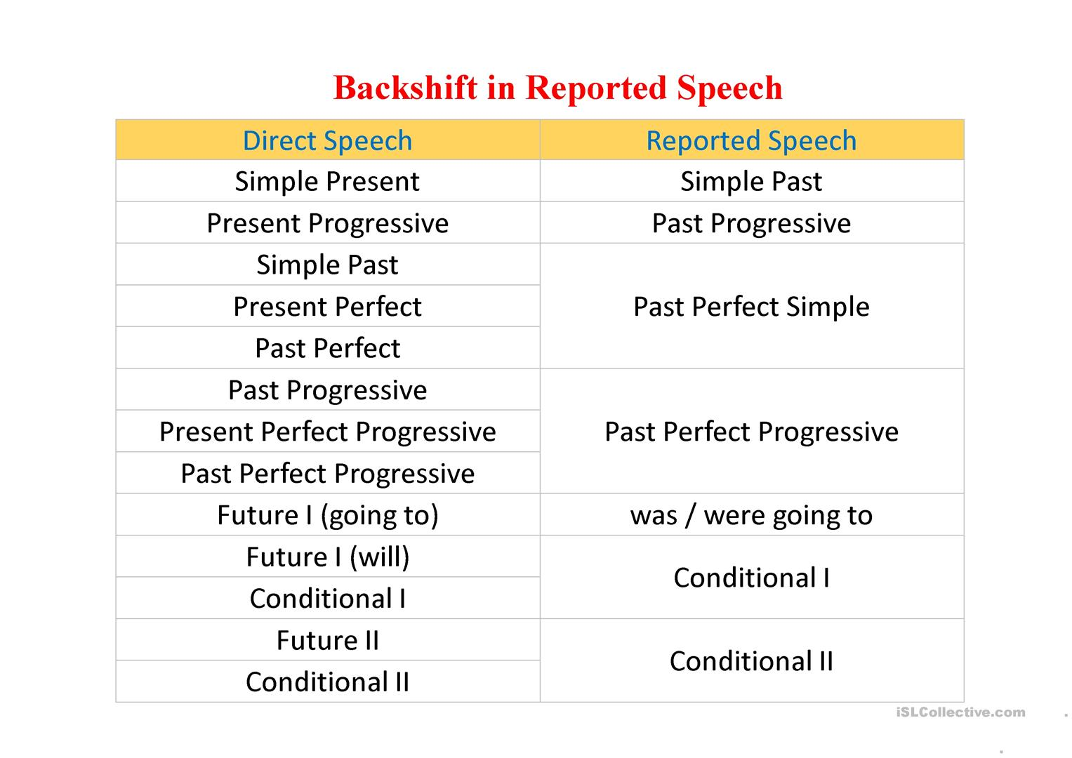 Special Cases Of Reported Speech Worksheet