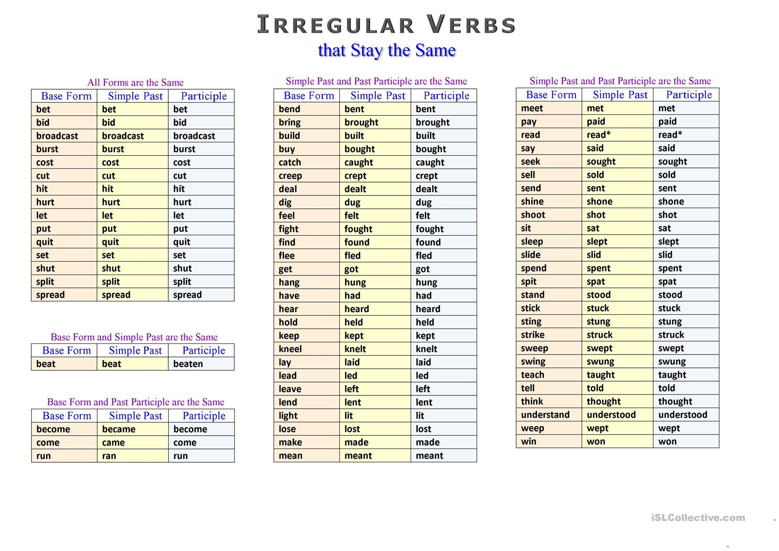 Irregular Verbs In Alphabetical Order Worksheet