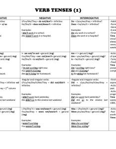 Verb tenses chart full screen also worksheet free esl printable worksheets made by rh enlcollective