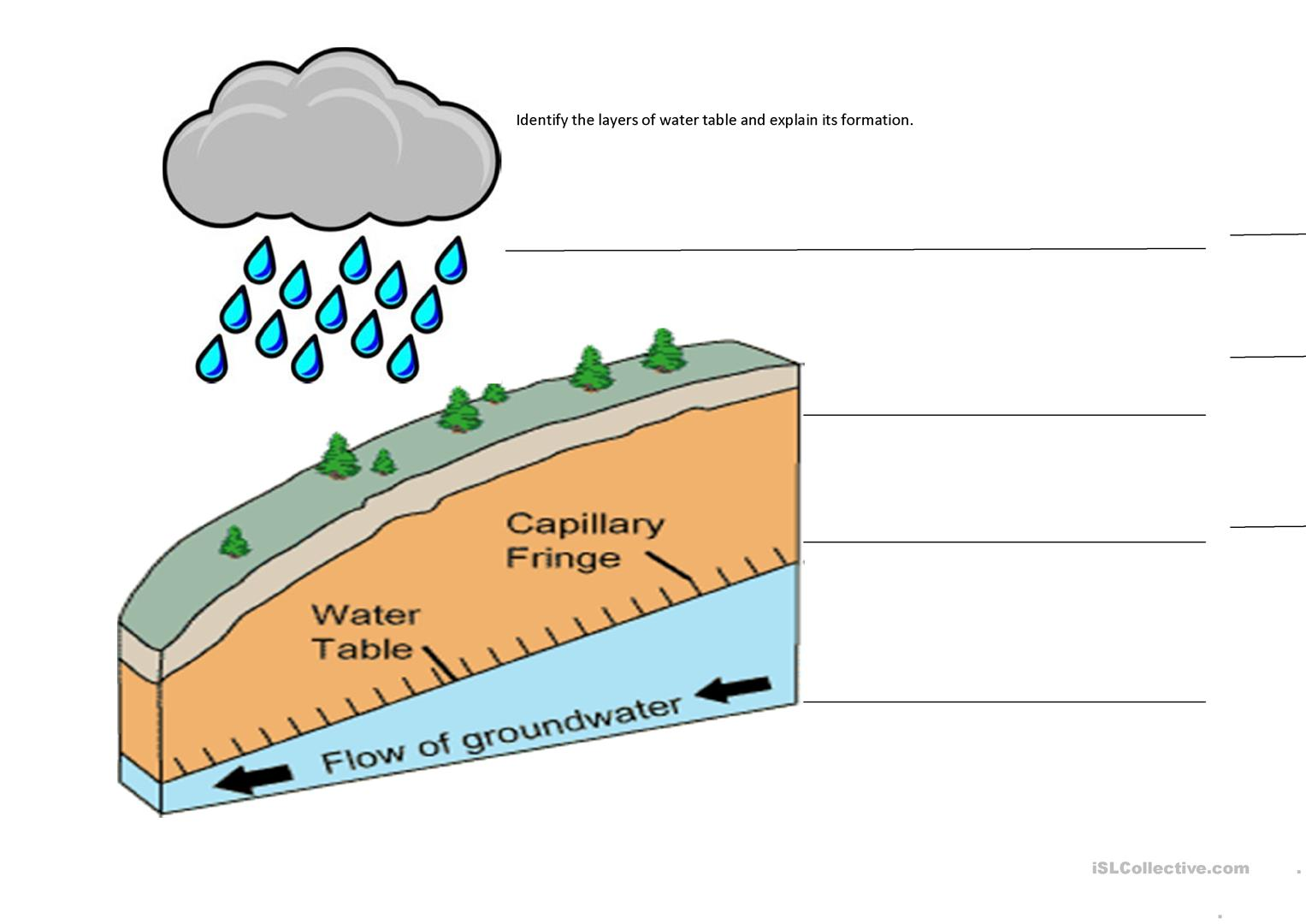 Mountains And Water Table Worksheet Worksheet