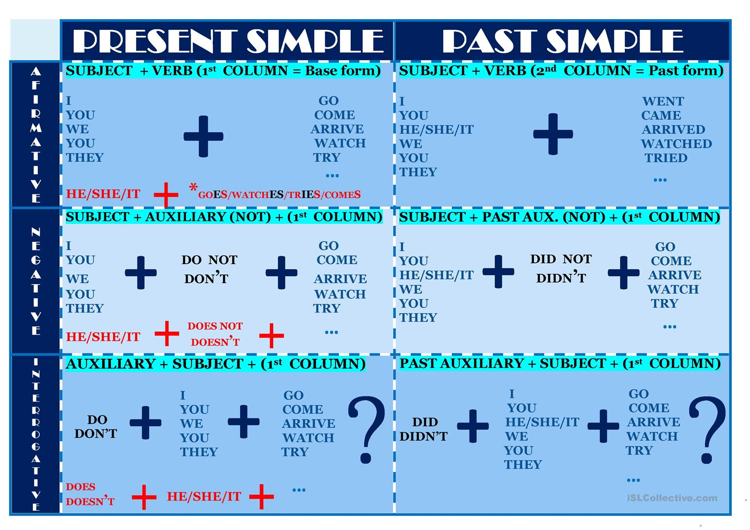 Present And Past Simple Chart