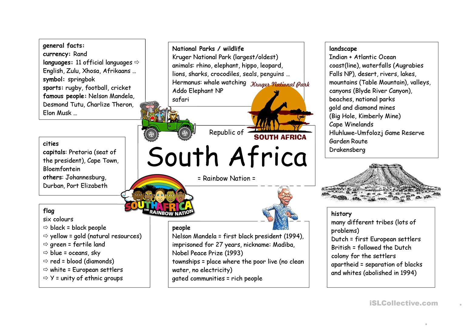 Mind Map South Africa Worksheet