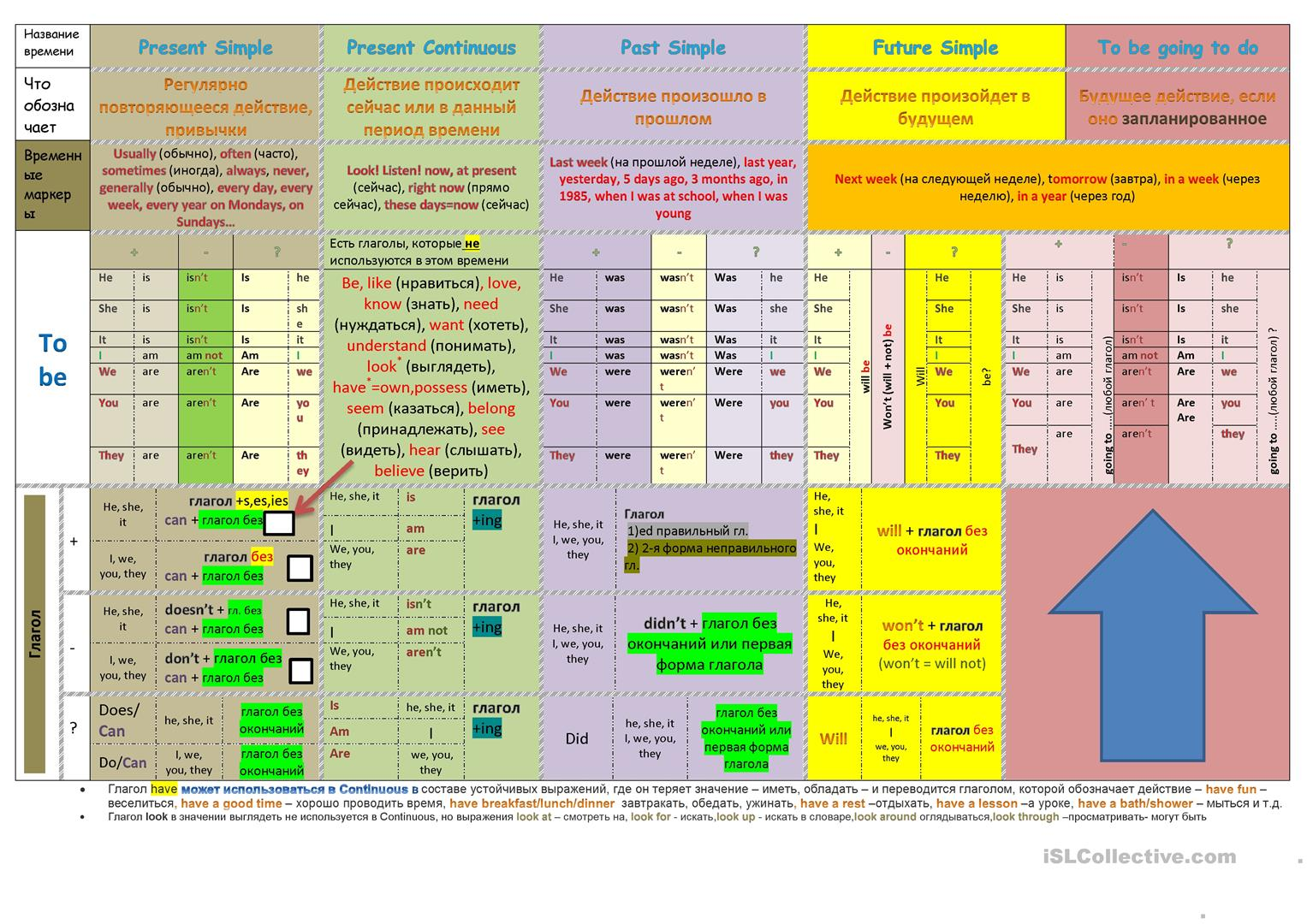 The Table Of Tenses Present Simple Present Continuous
