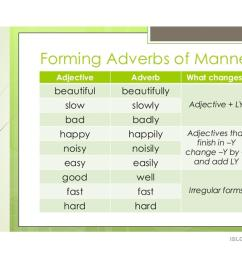 ADVERBS OF MANNER - English ESL Powerpoints for distance learning and  physical classrooms [ 1080 x 1527 Pixel ]