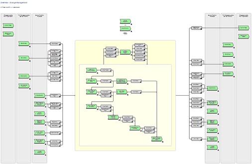 itil processes diagram pontiac g6 speaker wiring process map for aris