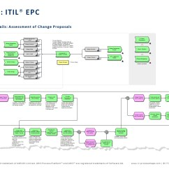 Itil Process Diagram Visio Two Way Usb Connector Map For Aris