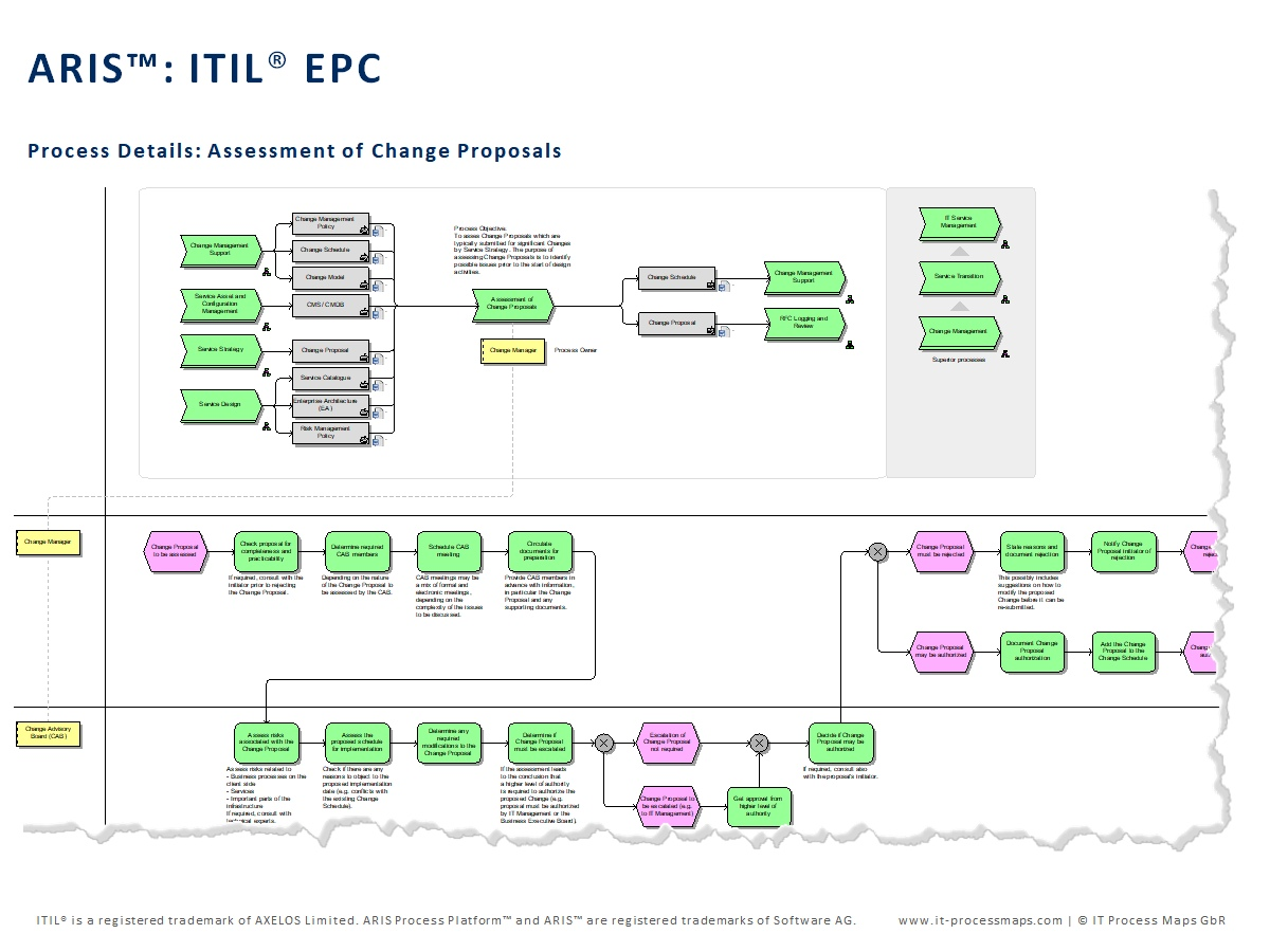 itil process diagram visio wiring 2 lights to 1 switch map for aris