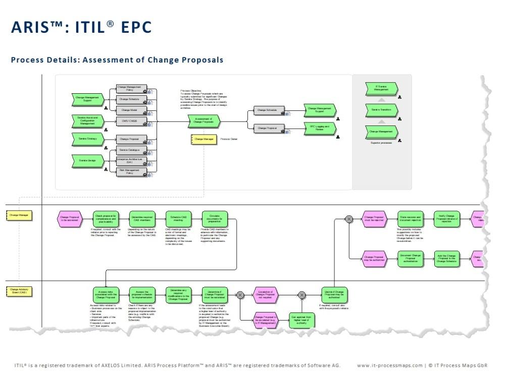 medium resolution of free itil diagram