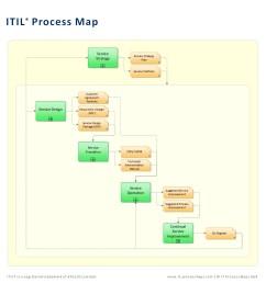 proces model diagram [ 1200 x 1200 Pixel ]