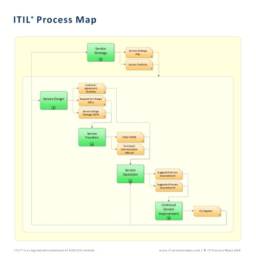 small resolution of free itil diagram