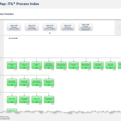 Itil Processes Diagram 1997 Ford F150 Xl Radio Wiring The Process Map Model Index