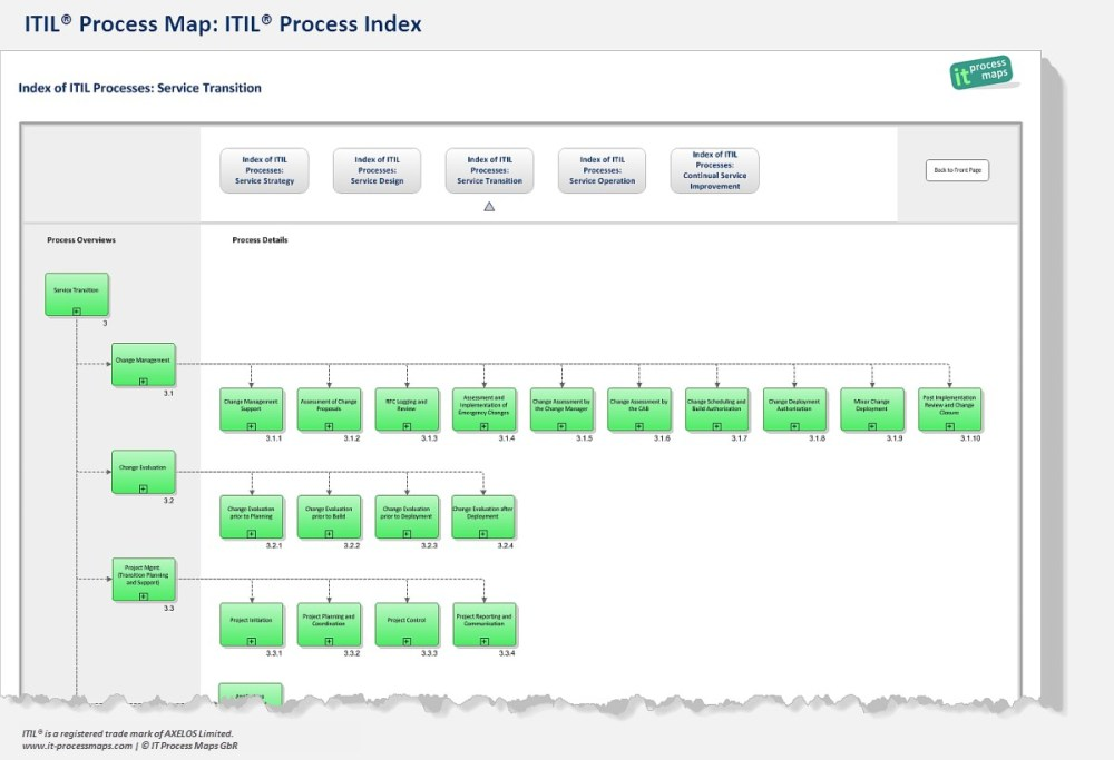 medium resolution of itil process model itil process index