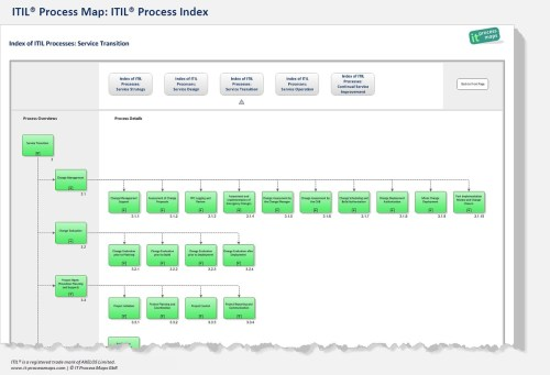 small resolution of itil process model itil process index