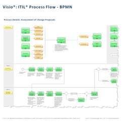 Visio Call Flow Diagram 3 Phase Variac Wiring Itil Process Map For