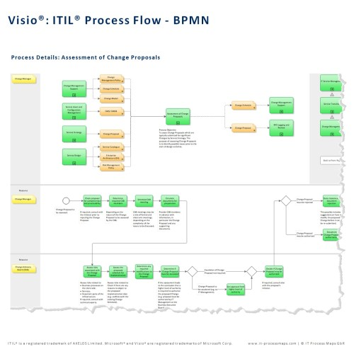 small resolution of itil process map for microsoft visio