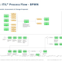 Context Diagram Visio Example Wiring Of Motor Sdlc 13 Kenmo Lp De Itil Process Map For Rh En It Processmaps Com Xendesktop