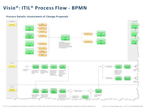 small resolution of bpmn itil visio process flows