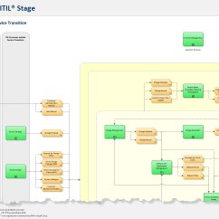 Itil Process Diagram Visio Pioneer Dvd Stereo Wiring Map For