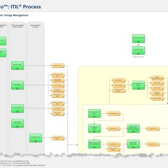 Itil Process Diagram Visio 2 Way Switch Wiring Uk Map For