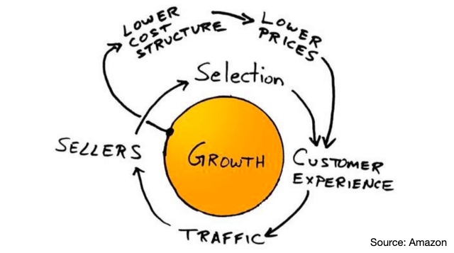What Is Flywheel Marketing and How to Apply It In Business? 3