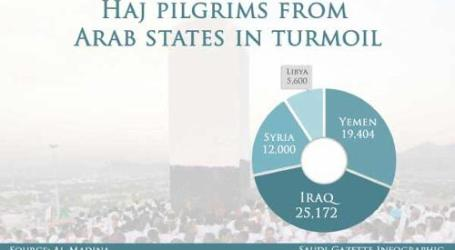 OVER 62,000 PILGRIMS IN TURMOIL COUNTRIES EXPECTED TO PERFORM HAJ