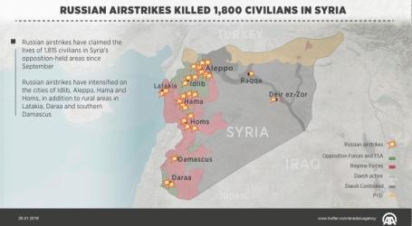 Russian Airstrikes Kill 1,800 Civilians In Syria