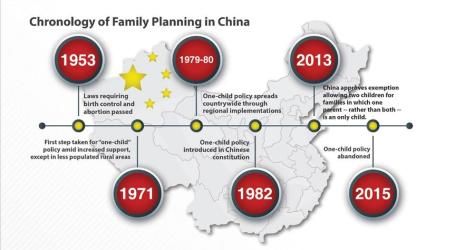 CHINA TOO LATE TO ABOLISH ONE-CHILD POLICY?