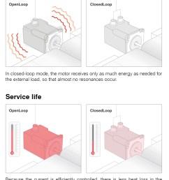 sensorless control of stepper motors [ 1039 x 1358 Pixel ]