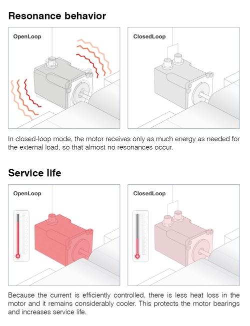 small resolution of sensorless control of stepper motors