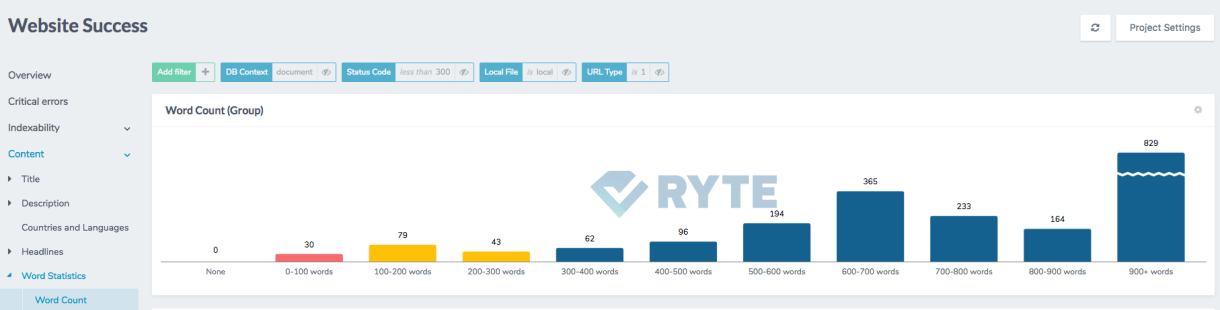 Ryte's report Word Count