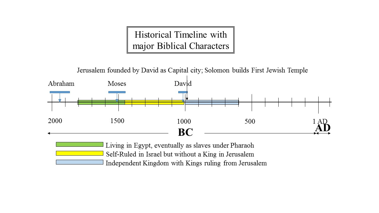 Living In land of Israel with Davidic Kings ruling from Jerusalem