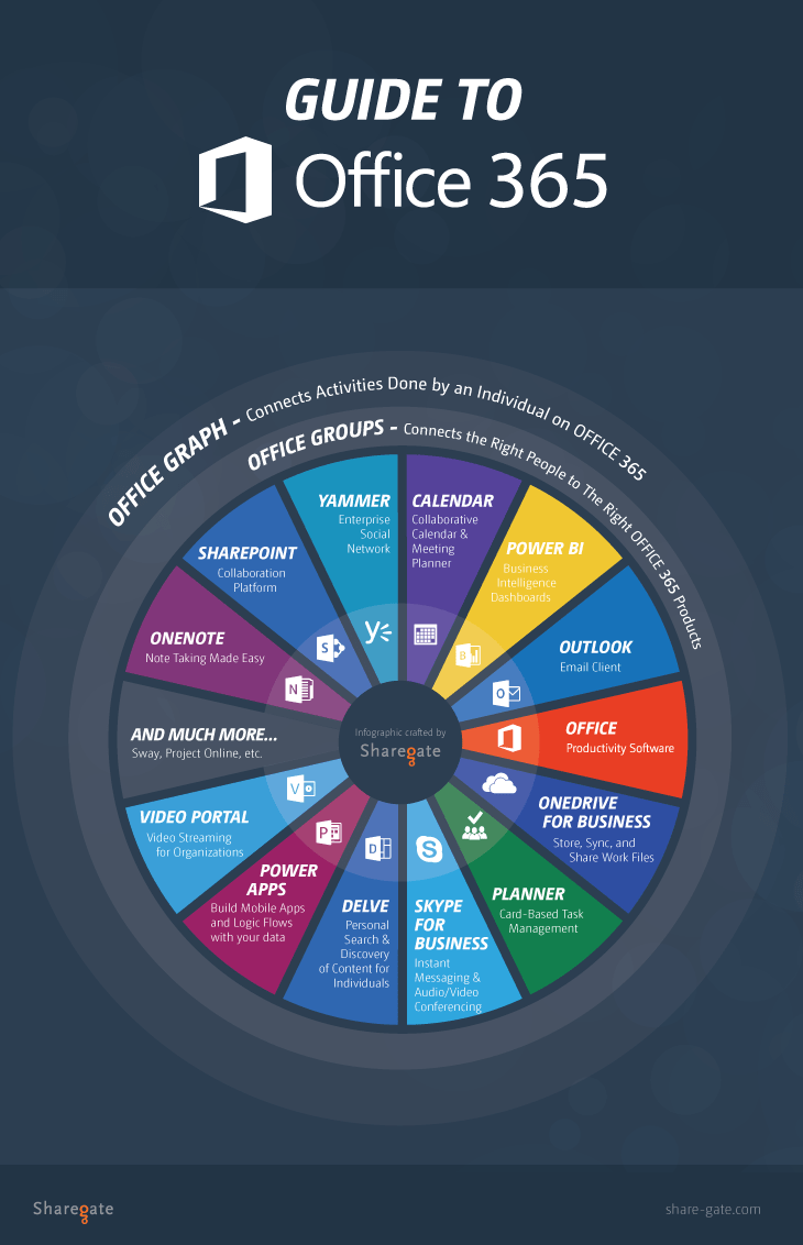 What's in Office 365 infographic