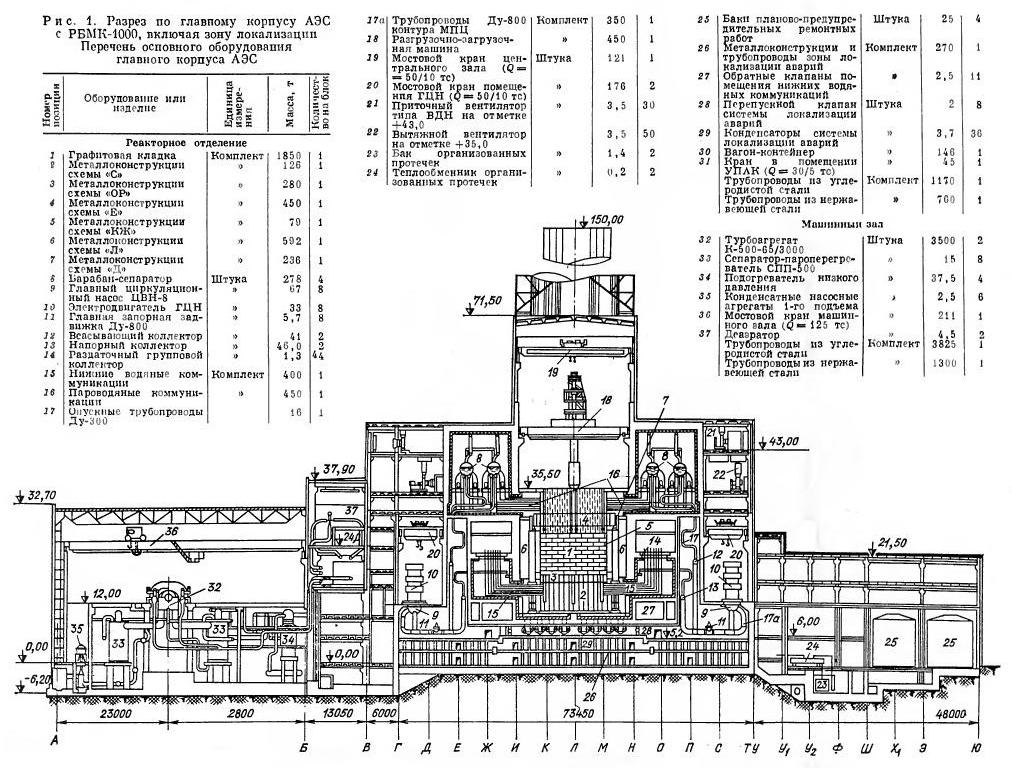Chernobyl: Part 1. Description of the Chernobyl NPP with