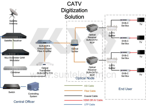 small resolution of 2 catv two way transmission network solution pon eoc solution