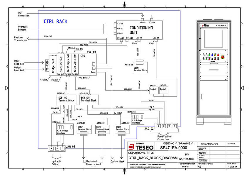 Electrical and electronic engineering services in Italy