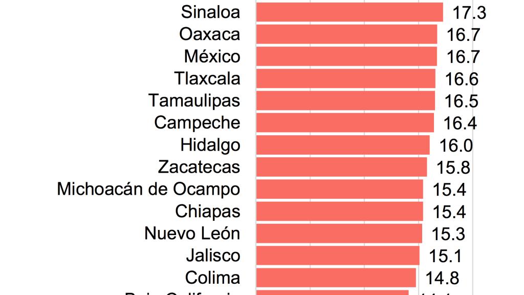 Defunciones por enfermedades del corazón en Michoacán