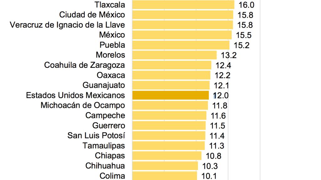 Michoacán diabetes mellitus